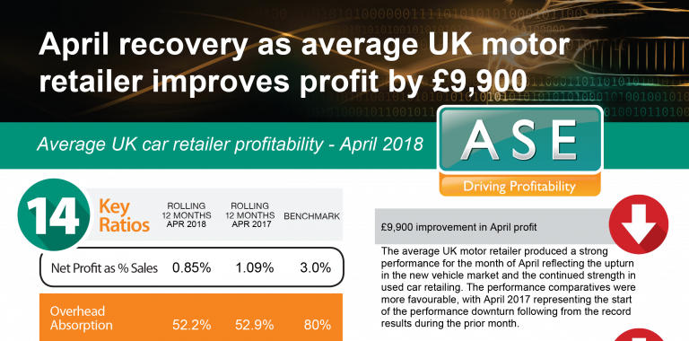 Profitability Statistics - April 2018