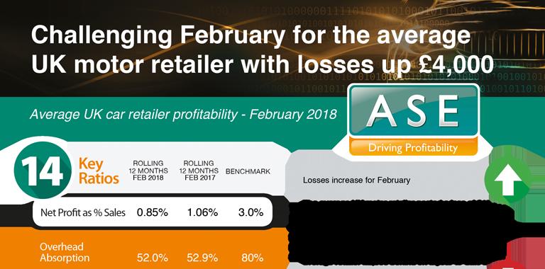 Profitability Statistics - February 2018