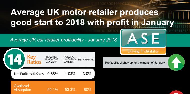 Profitability Statistics - January 2018