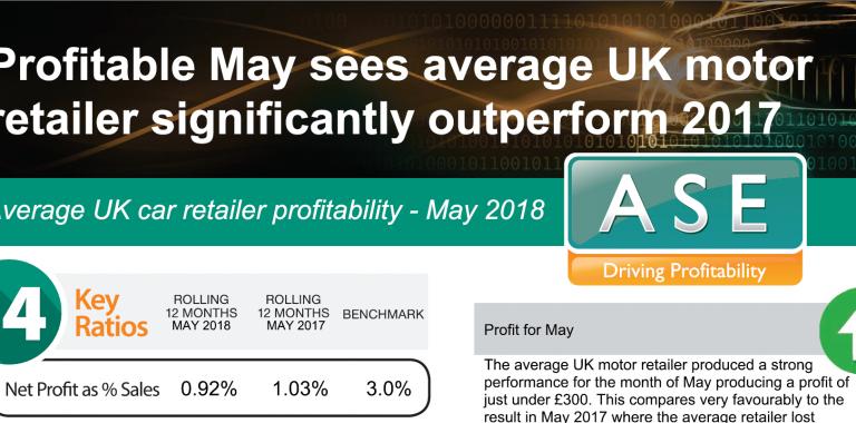 Profitability Statistics - July 2018