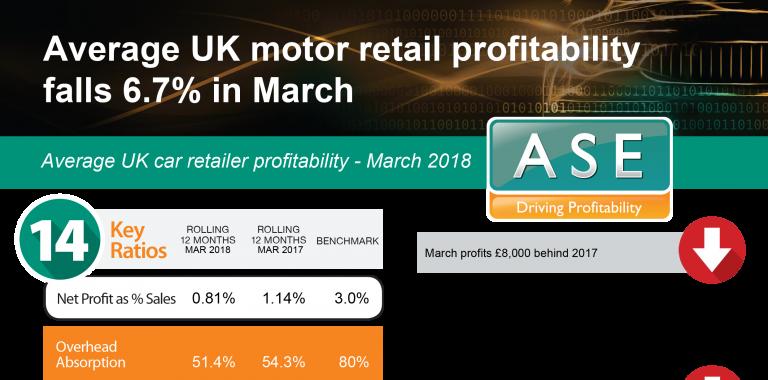 Profitability Statistics - March 2018